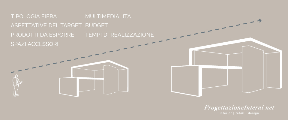 schema delle dimensioni ottimali per uno stand in una fiera