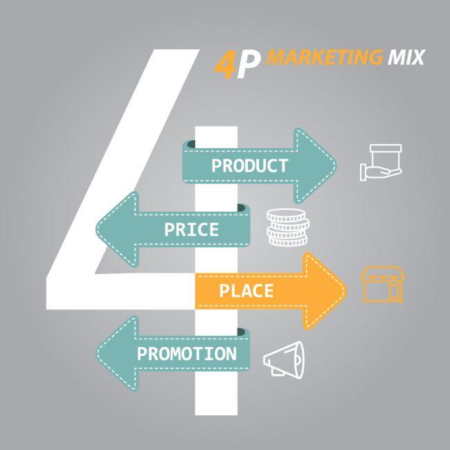 Le 4P del marketing e il ruolo chiave del punto vendita